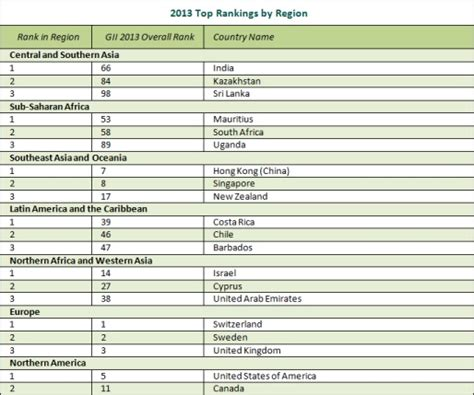 Canada Mba Ranking by Canada Misses Top 10 In Innovation Patents Ranking It