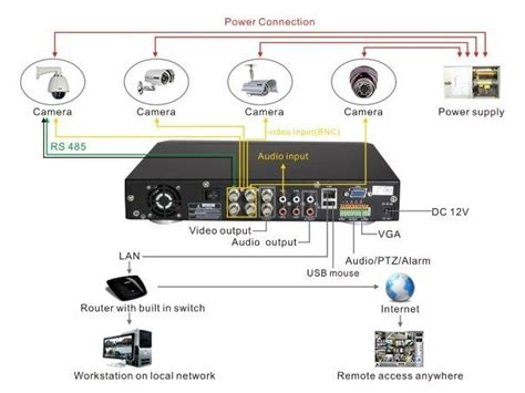 16 best cctv system installation images on