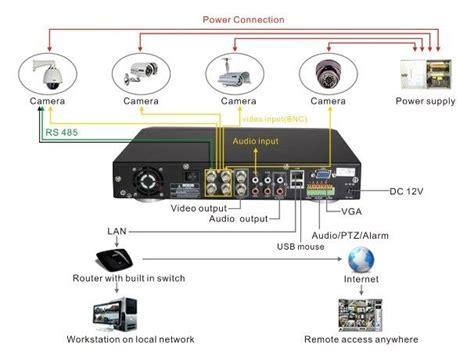16 best cctv system installation images on