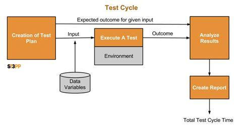 cicli testi cost of software quality testing qa per software