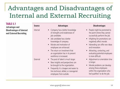 Disadvantages Of Mba In Hr by Human Resource Management Course No Mba 609 Part 4