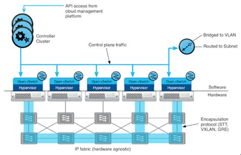 cluster computing architecture diagram learning nvp part 1 high level architecture s