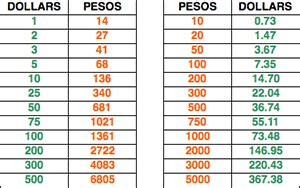 currency converter mexico currency rate mexican peso us dollar hab immer hun ga