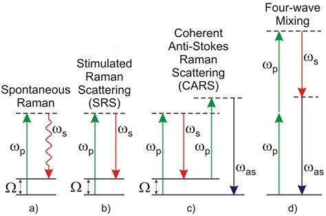 raman scattering cross section spettroscopia e microscopia raman coerente dipartimento