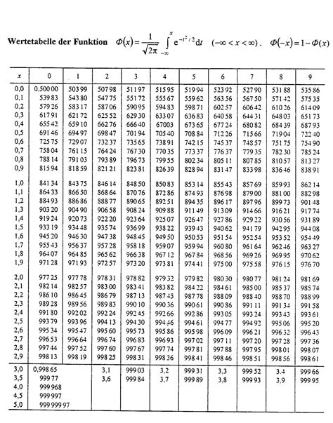 standardnormalverteilung tabelle standardabweichung normalverteilung tabelle social