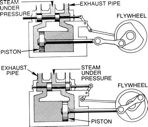 steam engine industrial revolution diagram the steam engine thinglink