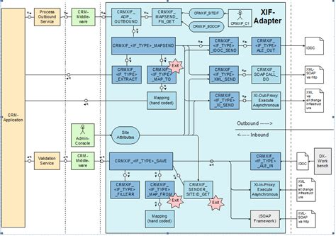 middleware sap crm sheet