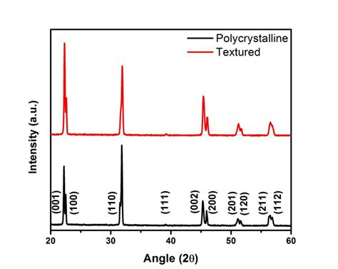 xrd pattern of polycrystalline materials x ray diffraction patterns of polycrystalline knn bottom