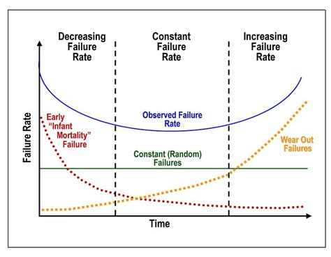 bathtub curve failure rate m o b j e c t i v i s t failure is the complement of success