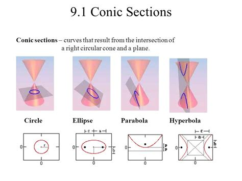 conic sections video 9 1 conic sections conic sections curves that result