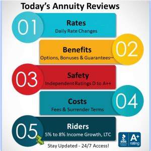 annuity reviews   annuity rates select  annuities