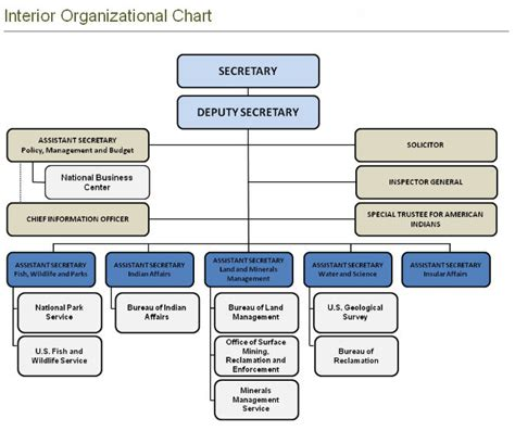 Department Of The Interior Organizational Chart Us Deparment Of Interior Organization Chart