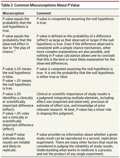 design of experiment p value the role of p values and hypothesis tests in clinical