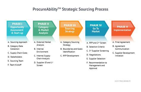 strategic sourcing company strategic sourcing solutions procureability