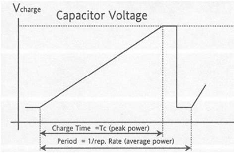 charge capacitor voltage rating introduction to capacitor charging power supplies lumina power