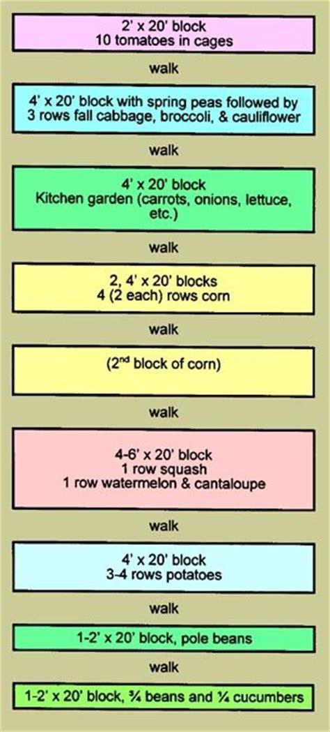 box garden layout 17 best ideas about garden layouts on flower
