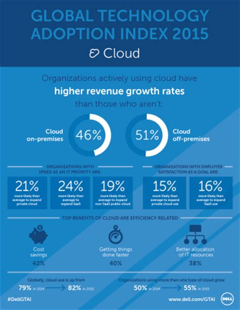 adoption of cloud based technologies for smart home dell study reveals companies investing in cloud mobility