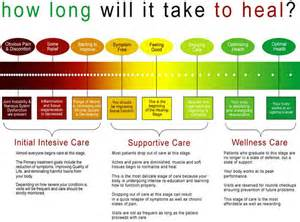 The three stages of chiropractic care omagh chiropractic clinic