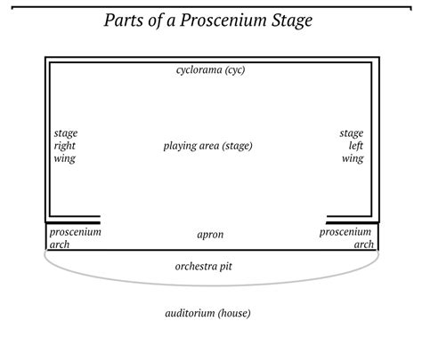 stage diagram proscenium stage diagram pictures to pin on