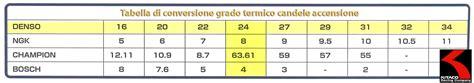 tabella candele ngk valigetta trucco tabella conversione candele ngk