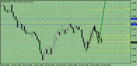 ps pattern trading system 1 1 2 3 pattern indicator