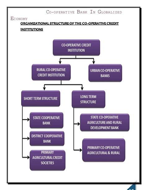 cooperative bank india cooperative bank in globalised economy