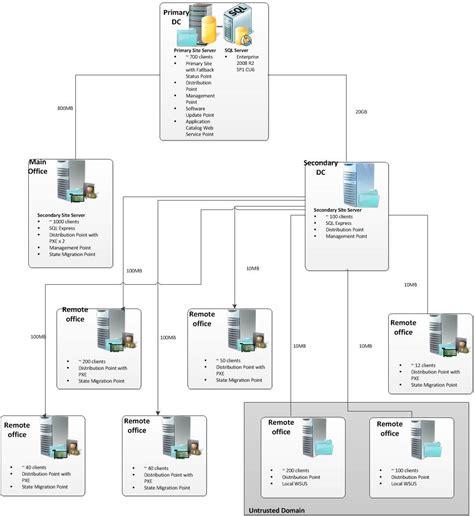 layout hierarchy design sccm 2012 hierarchy design