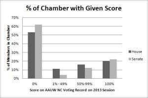 Nc Voting Records Ncga 2013 Voting Record Aauw Of Carolina