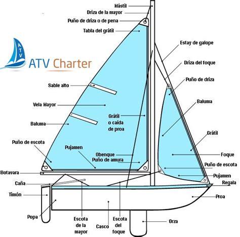 partes de un barco y para que sirven partes de un velero alquiler de veleros catamaranes y