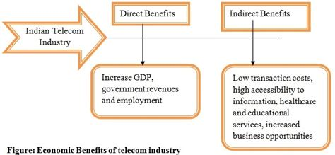 Mba In Telecommunication Management by Mba In Telecom Management Prospects Career Options
