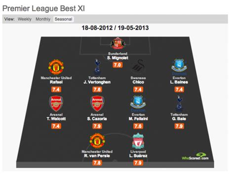 epl xi best starting xi of the premier league 2012 13 season