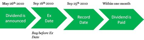 Date Of Records Dividend Declaration Ex Dividend And Record Dates
