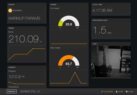 Iot Dashboard Template Data Dashboard For Internet Of Things Free Dashboard Templates