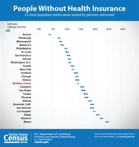 Unc Mba Health Insurance Enrollment by States Refusing To Expand Medicaid Increased Costs