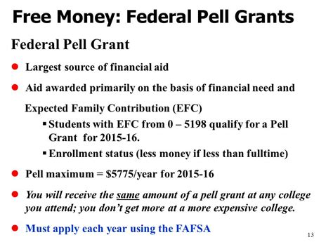 Can You Recieve Pell Grant When Working On Mba by What You Need To About Financial Aid For Ppt