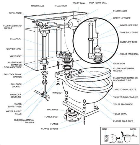 jabsco electric marine toilet troubleshooting toilet master plumber 174