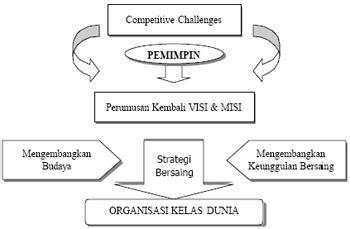 Masters Of Change Pemimpin Perubahan arsip kuliah magister manajemen s2 peran pemimpin dalam