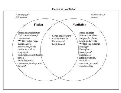 fiction nonfiction venn diagram fiction nonfiction compare fiction and nonfiction texts to do this i attached a venn