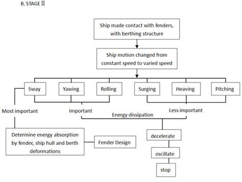 design criteria of marine structure the design criteria for marine fender systems jier