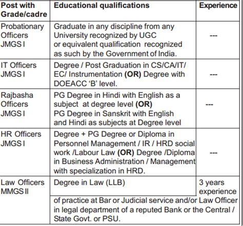 Mba Qualification And Minimum Percentage Required by What Is The Minimum Percentage Required In 10th For Sbi Po
