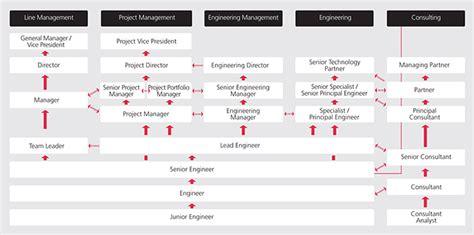 design engineer career path working at nne pharmaplan glassdoor