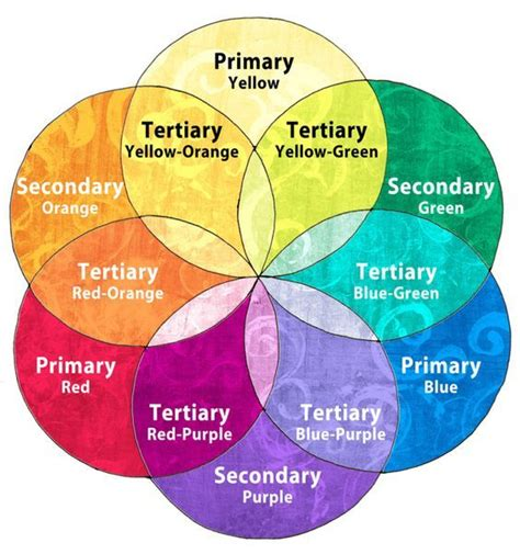 best 25 primary color wheel ideas on