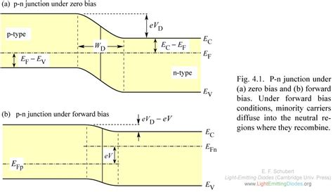 pn junction forward and biasing lightemittingdiodes org chapter 4