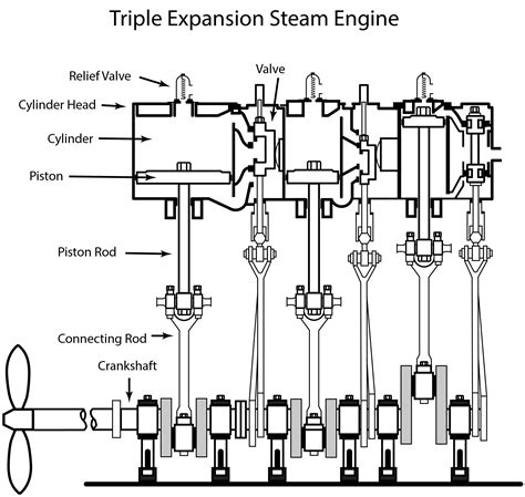 steam engine cylinder diagram 2 cylinder steam engine plans wiring diagrams repair
