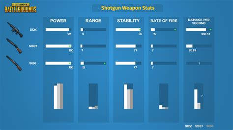pubg stats pubg weapon stats the best pubg shotguns a comparison
