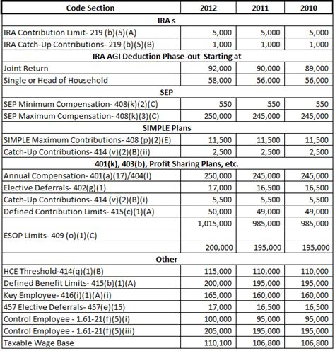 internal revenue code section 351 hsa contribution limits irs