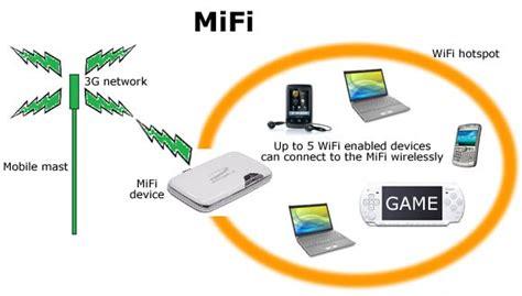 Pasaran Wifi Portable hal yang harus diperhatikan dalam memilih portable