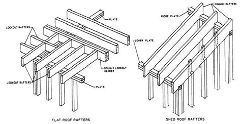 Flat Shed Roof Construction flat and shed roof framings