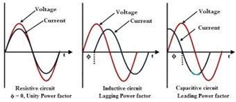 inductor capacitor lead lag what is the reason the lag of current in inductor lead in capacitor quora