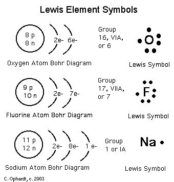Bohr Model Diagrams And Lewis Dot Structures Worksheet Answers